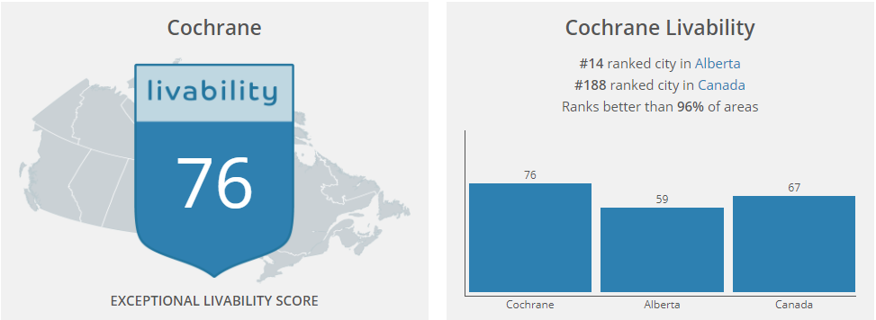 Cochrane Livability score image on kenmorristeam